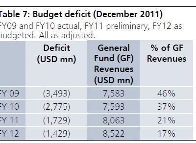 Puerto Rico's Budget Deficit: an Independent Assessment
