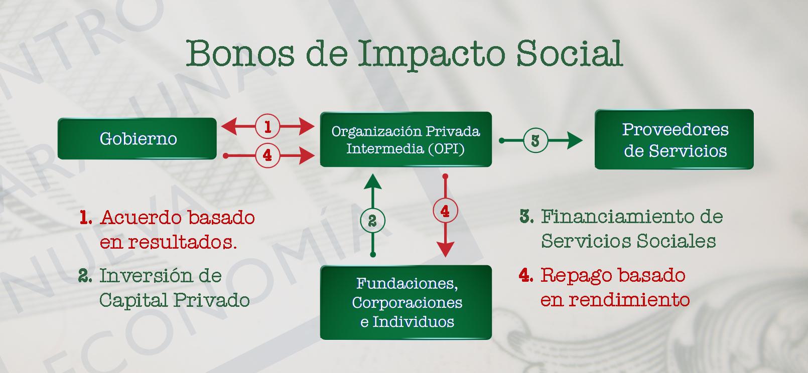 Grafica Impacto Social
