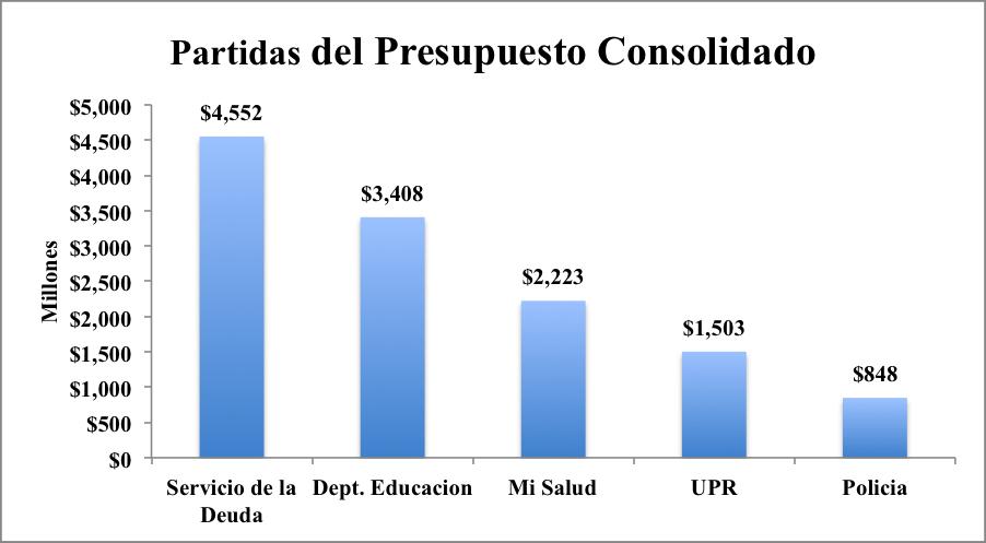 gráfica presupuesto