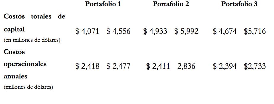 costos portafolios