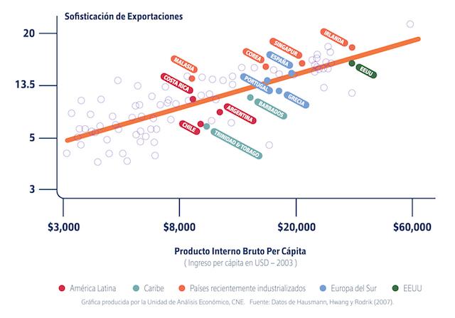 Datos macroeconómicos de ingreso per cápita y del grado de sofisticación de los productos exportados para 92