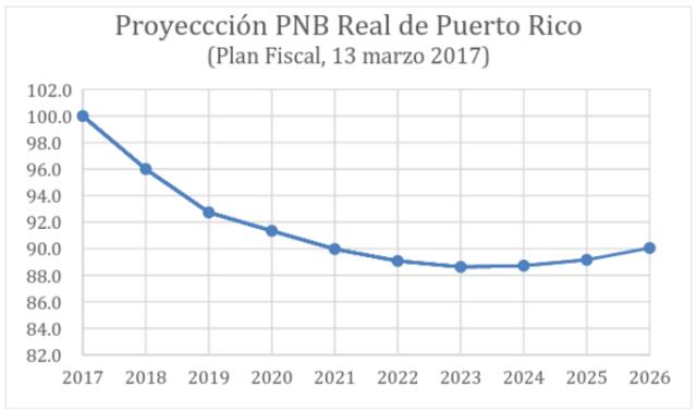 Índice: junio 2017 = 100. Fuente de datos: Puerto Rico Fiscal Agency and Financial Advisory Authority. Fiscal Plan for Puerto Rico, March 13, 2017