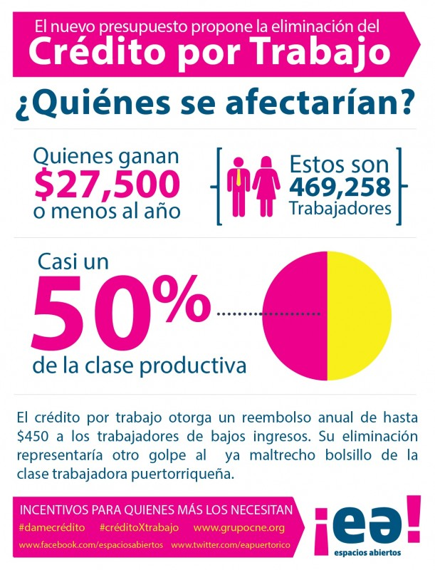 infografica creditoXtrabajo