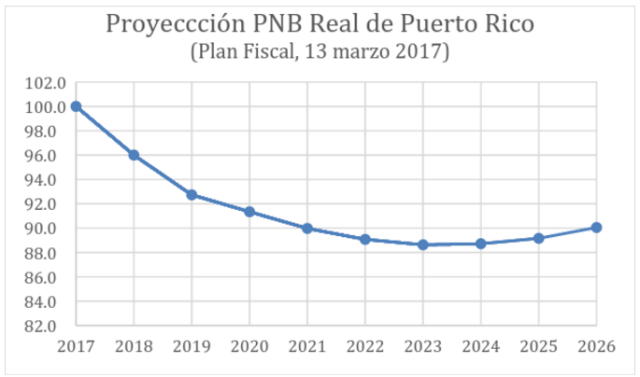 Índice: junio 2017 = 100. Fuente de datos: Puerto Rico Fiscal Agency and Financial Advisory Authority. Fiscal Plan for Puerto Rico, March 13, 2017