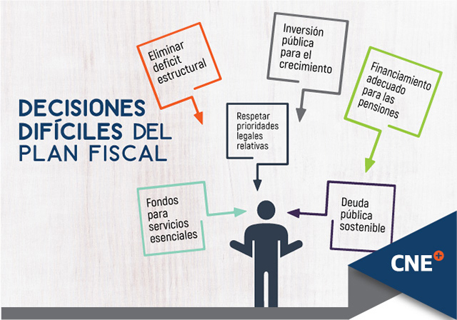 Plan fiscal decisiones difíciles