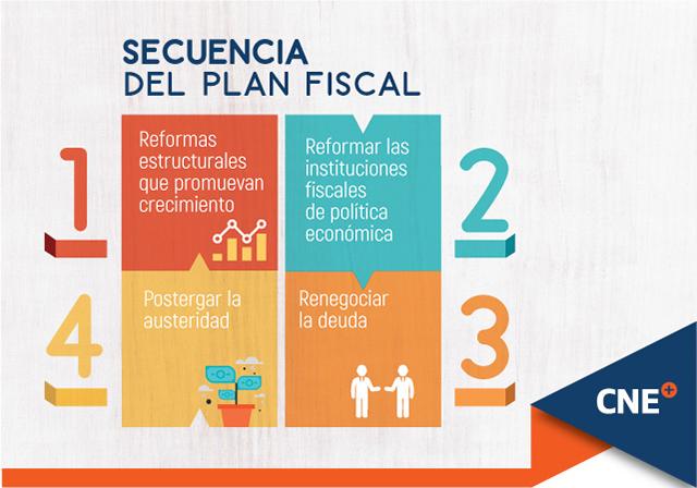Secuencia del plan fiscal