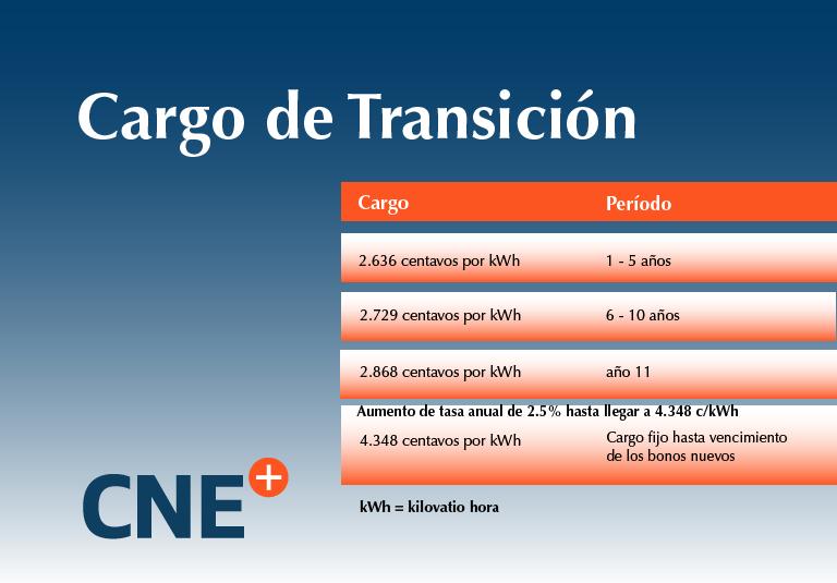 Cargo de Transición