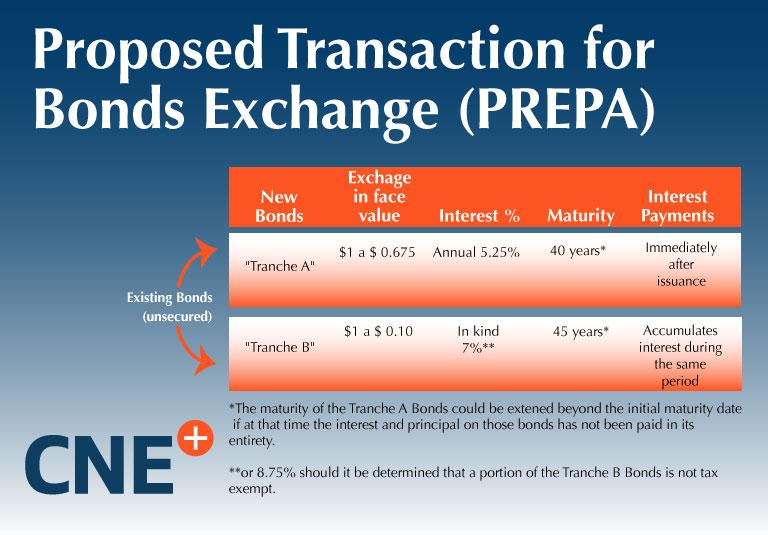 Proposed Transaction