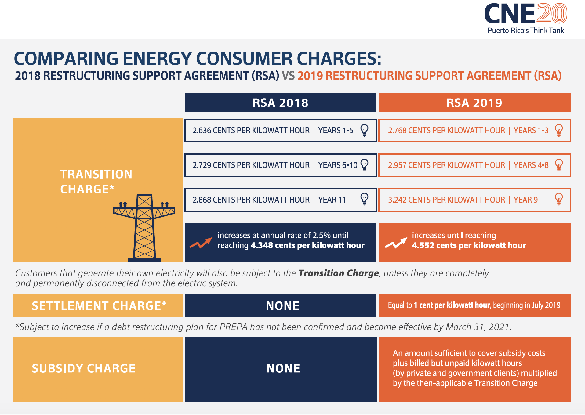 Comparing Energy Consumer Charges