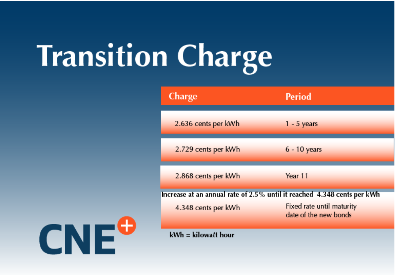 Transition charge