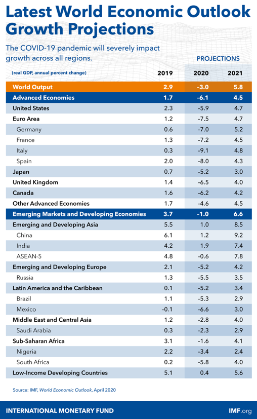 IMF-Growth Projections