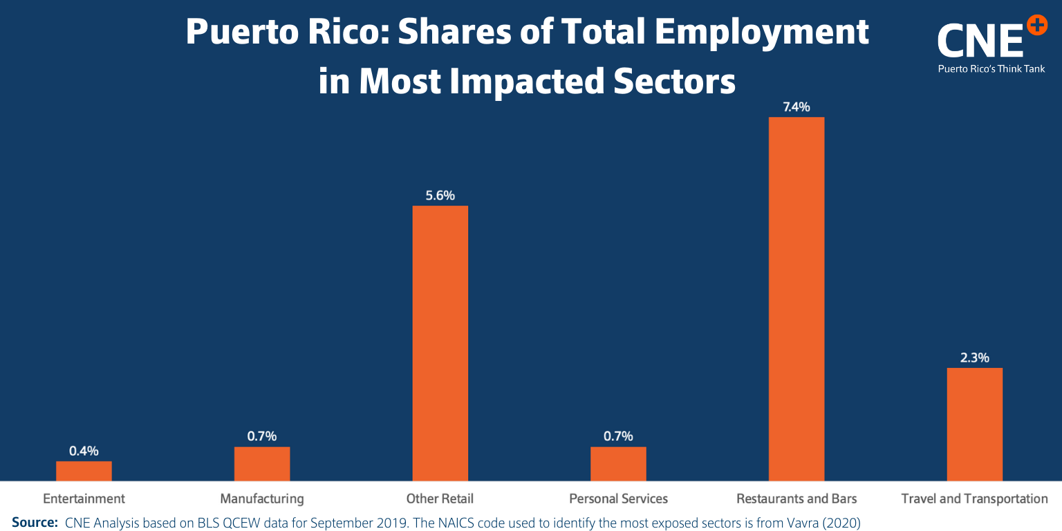 Shares of total employment in most impacted sectors