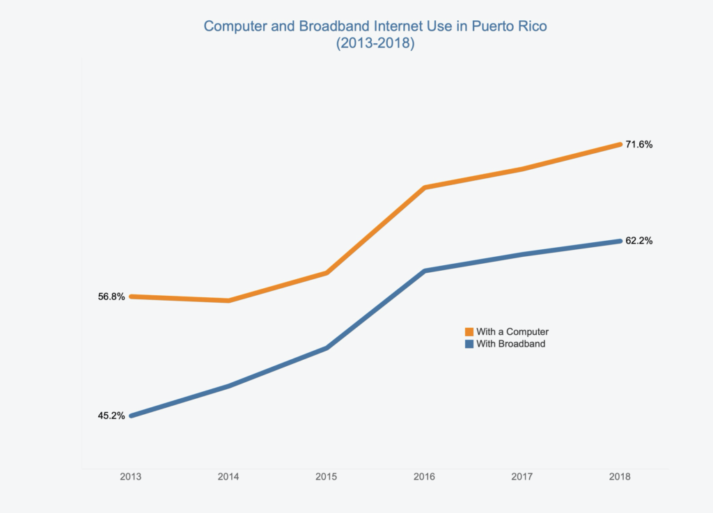 Graph-Computer and broadband internet use in PR