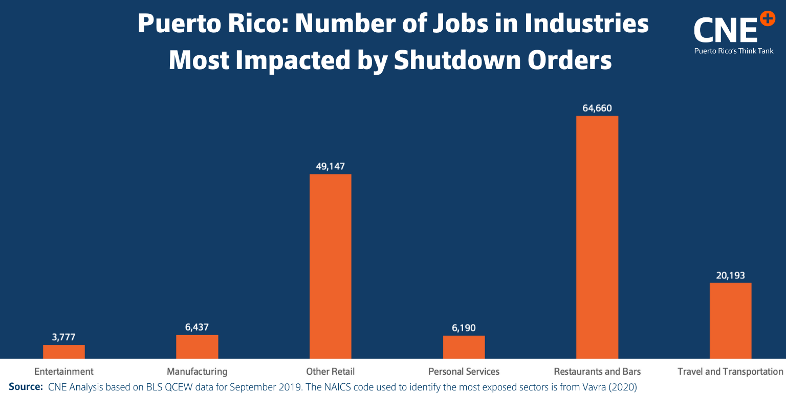 # of jobs in most impacted industries